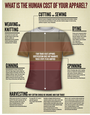 view image: What is the Human Cost of Your Apparel