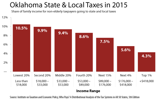 Report shows low- and middle-income Oklahomans pay highest state and local taxes