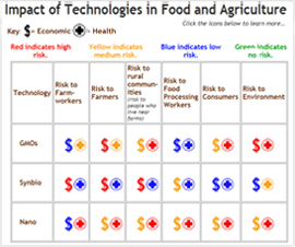 What is the impact of GMOs, Synbio, Nanoparticles